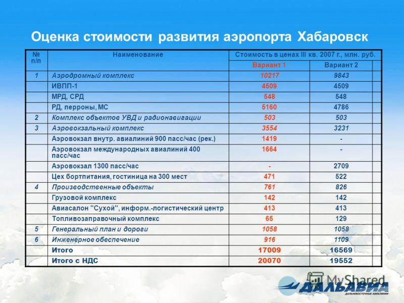 Оценка стоимости развития аэропорта Хабаровск п/п НаименованиеСтоимость в ценах III кв. 2007 г., млн. руб. Вариант 1Вариант 2 1Аэродромный комплекс102179843 ИВПП-14509 МРД, СРД548 РД, перроны, МС51604786 2Комплекс объектов УВД и радионавигации503 3Аэ