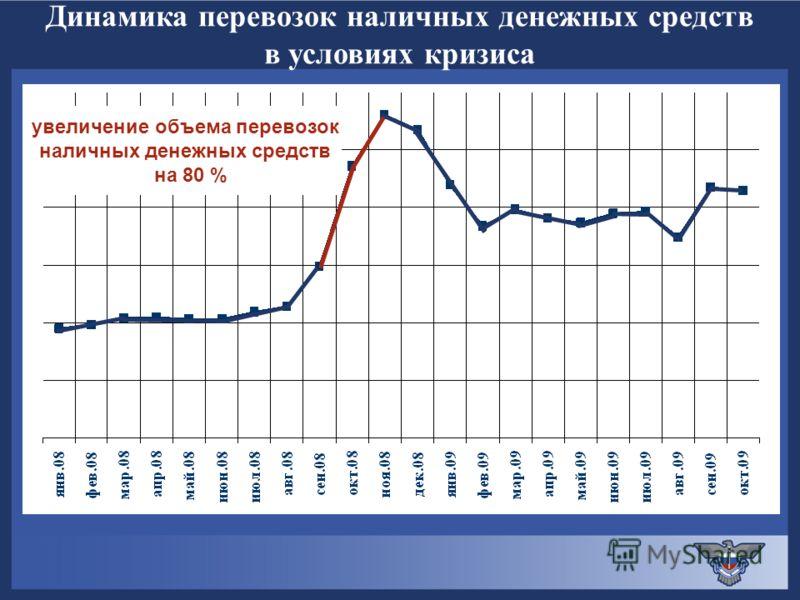 увеличение объема перевозок наличных денежных средств на 80 % Динамика перевозок наличных денежных средств в условиях кризиса