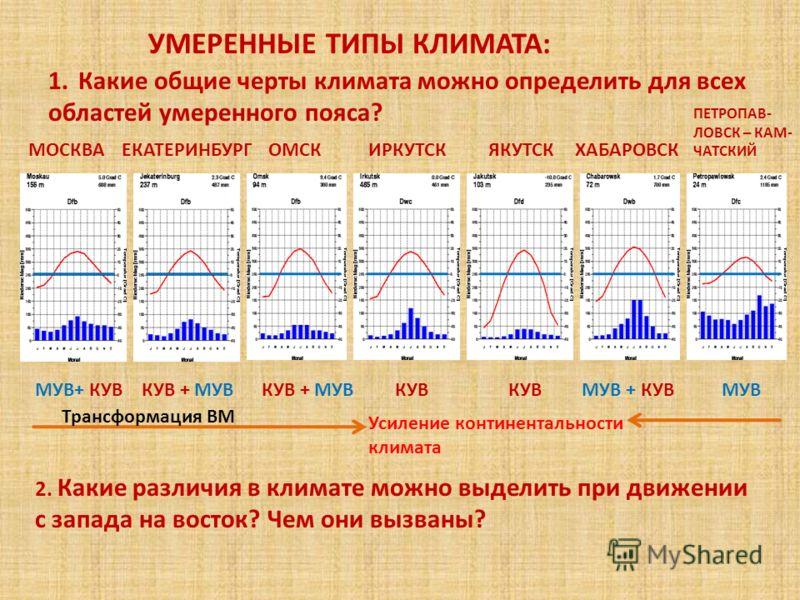 УМЕРЕННЫЕ ТИПЫ КЛИМАТА: 1.Какие общие черты климата можно определить для всех областей умеренного пояса? 2. Какие различия в климате можно выделить при движении с запада на восток? Чем они вызваны? МУВ+ КУВКУВ + МУВ КУВ МУВ + КУВ Усиление континентал