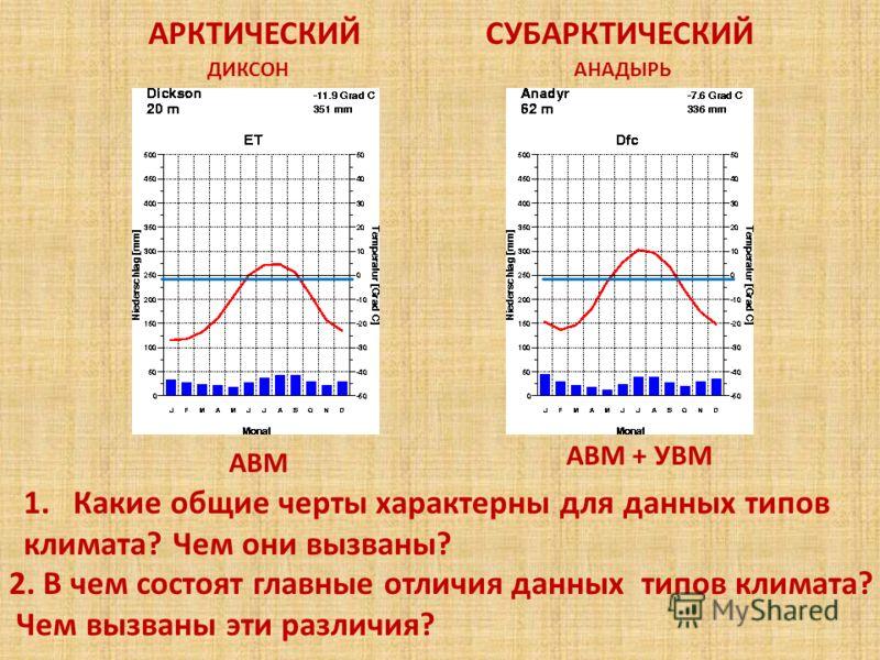 АРКТИЧЕСКИЙСУБАРКТИЧЕСКИЙ 2. В чем состоят главные отличия данных типов климата? Чем вызваны эти различия? ДИКСОНАНАДЫРЬ АВМ АВМ + УВМ 1.Какие общие черты характерны для данных типов климата? Чем они вызваны?