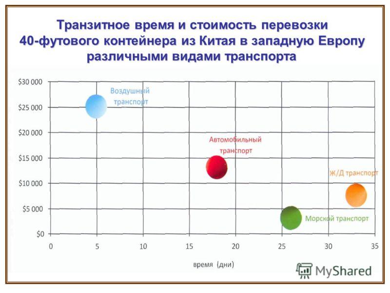 Транзитное время и стоимость перевозки 40-футового контейнера из Китая в западную Европу различными видами транспорта