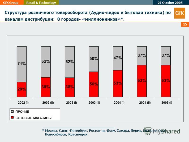27 October 2005 GfK GroupRetail & Technology 15 Структура розничного товарооборота (Аудио-видео и бытовая техника) по каналам дистрибуции: 8 городов- «миллионников»*. 29% 38% 50% 53% 63% 71% 62% 50% 47% 37% 2002 (I)2002 (II)2003 (I)2003 (II)2004 (I)2