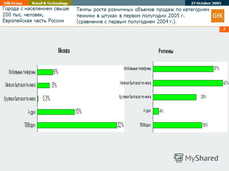 27 October 2005 GfK GroupRetail & Technology 7 Города с населением свыше 200 тыс. человек, Европейская часть России Темпы роста розничных объемов продаж по категориям техники в штуках в первом полугодии 2005 г. (сравнение с первым полугодием 2004 г.)