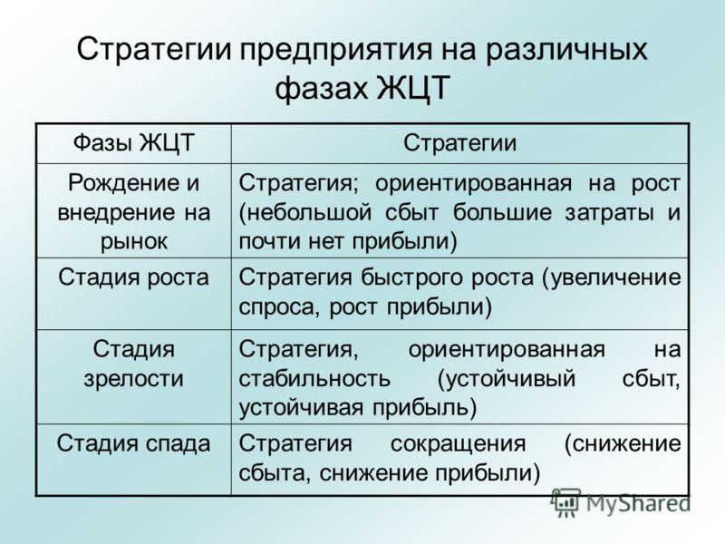 Стратегии предприятия на различных