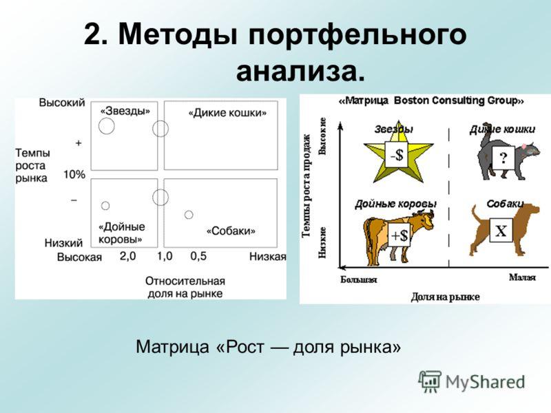 2. Методы портфельного анализа. Матрица «Рост доля рынка»