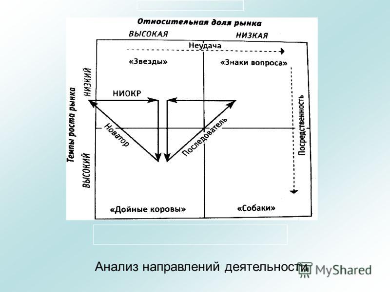 Анализ направлений деятельности