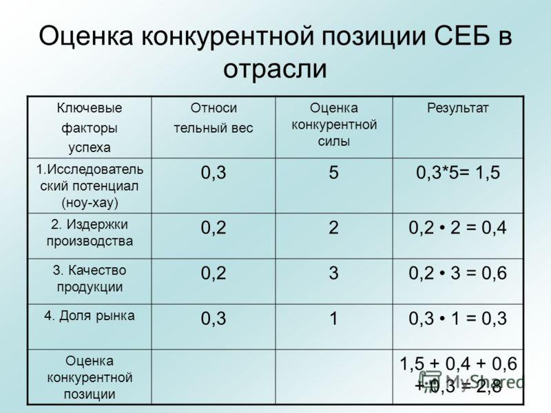Оценка конкурентной позиции СЕБ в отрасли Ключевые факторы успеха Относи тельный вес Оценка конкурентной силы Результат 1.Исследователь ский потенциал (ноу-хау) 0,350,3*5= 1,5 2. Издержки производства 0,220,2 2 = 0,4 3. Качество продукции 0,230,2 3 =