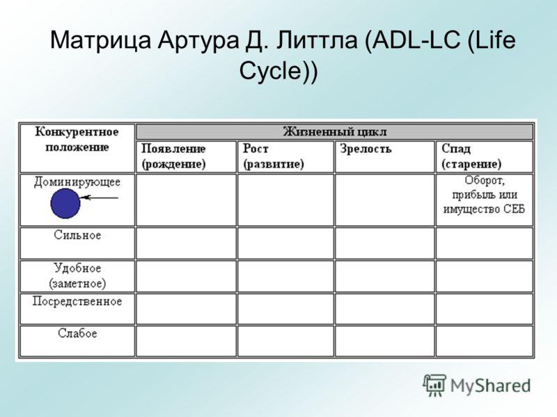 Матрица Артура Д. Литтла (ADL-LC (Life Cycle))