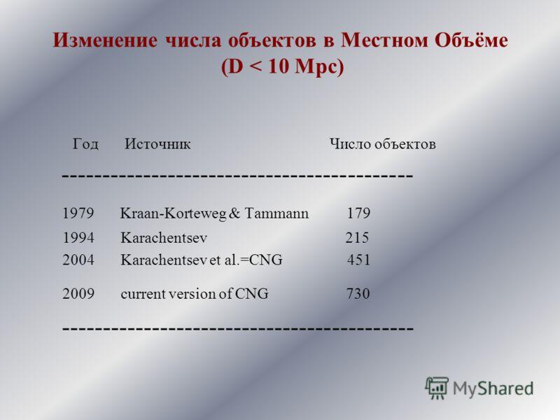 Изменение числа объектов в Местном Объёме (D < 10 Mpc) Год Источник Число объектов ------------------------------------------- 1979 Kraan-Korteweg & Tammann 179 1994 Karachentsev 215 2004 Karachentsev et al.=CNG 451 2009 current version of CNG 730 --