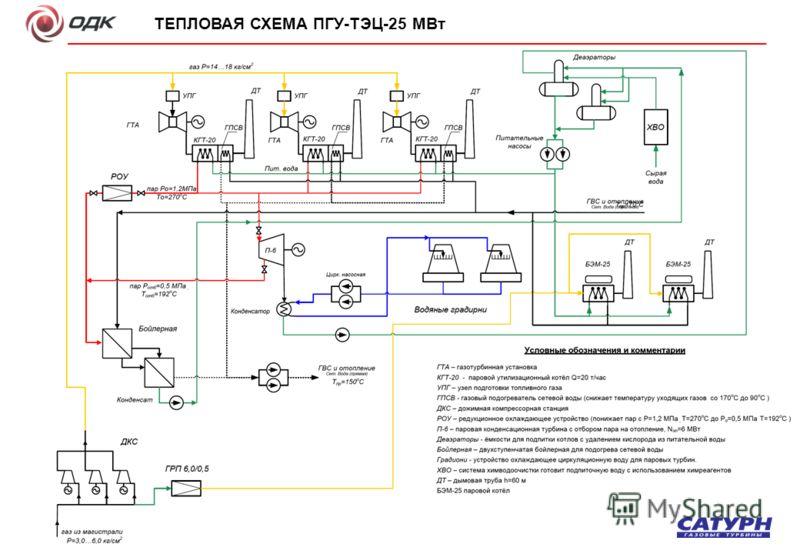 ТЕПЛОВАЯ СХЕМА ПГУ-ТЭЦ-25 МВт