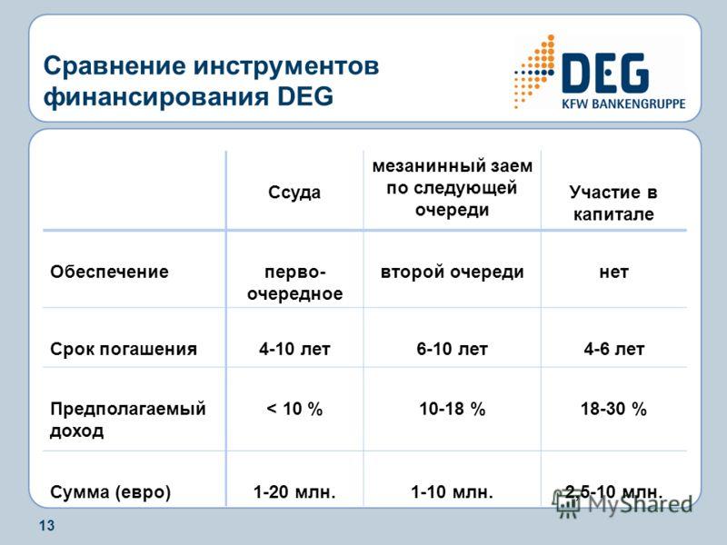 13 Сравнение инструментов финансирования DEG Ссуда мезанинный заем по следующей очереди Участие в капитале Обеспечениеперво- очередное второй очерединет Срок погашения4-10 лет6-10 лет4-6 лет Предполагаемый доход < 10 %10-18 %18-30 % Сумма (евро)1-20