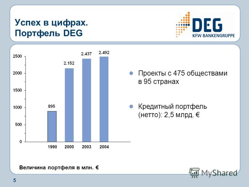 5 Успех в цифрах. Портфель DEG Величина портфеля в млн. 1990 2000 2003 2004 Проекты с 475 обществами в 95 странах Кредитный портфель (нетто): 2,5 млрд.