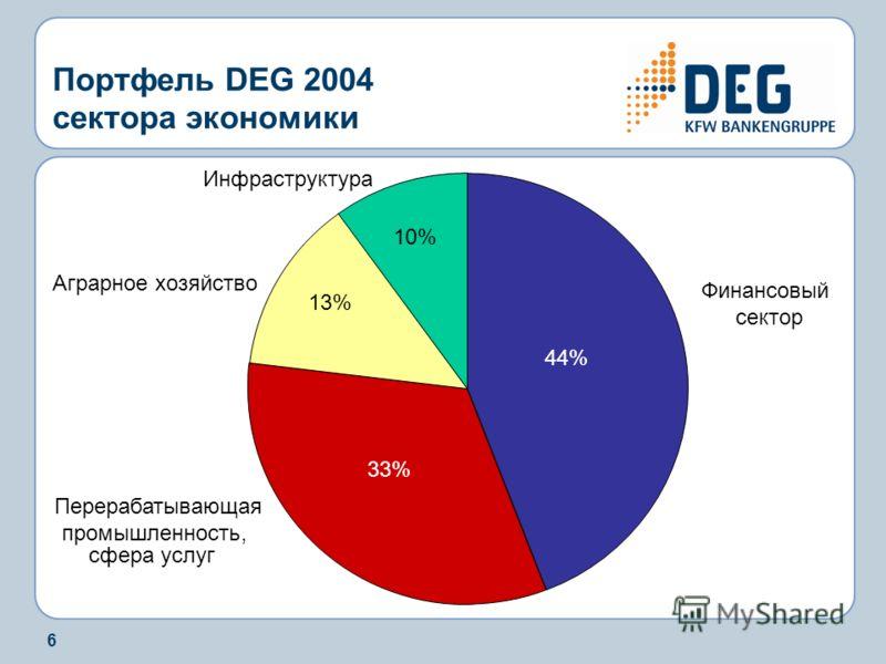 6 Портфель DEG 2004 сектора экономики Финансовый сектор Аграрное хозяйство Инфраструктура Перерабатывающая промышленность, сфера услуг 44% 13% 10% 33%