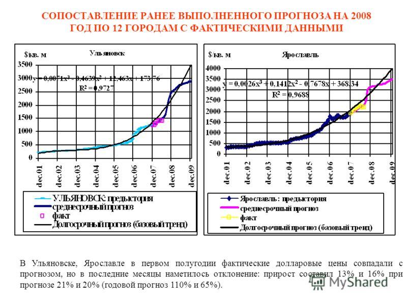 СОПОСТАВЛЕНИЕ РАНЕЕ ВЫПОЛНЕННОГО ПРОГНОЗА НА 2008 ГОД ПО 12 ГОРОДАМ С ФАКТИЧЕСКИМИ ДАННЫМИ В Ульяновске, Ярославле в первом полугодии фактические долларовые цены совпадали с прогнозом, но в последние месяцы наметилось отклонение: прирост составил 13%