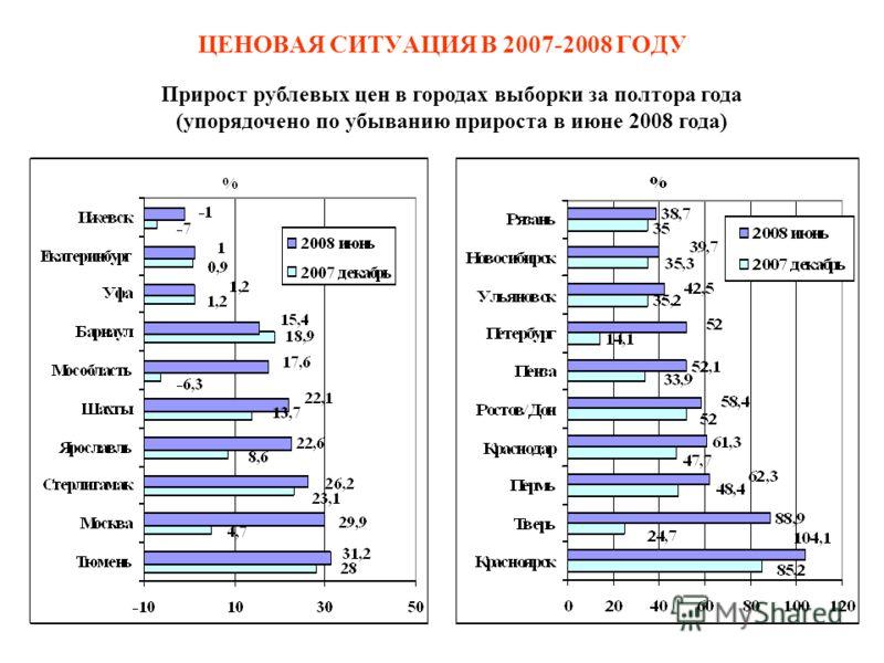 ЦЕНОВАЯ СИТУАЦИЯ В 2007-2008 ГОДУ Прирост рублевых цен в городах выборки за полтора года (упорядочено по убыванию прироста в июне 2008 года)