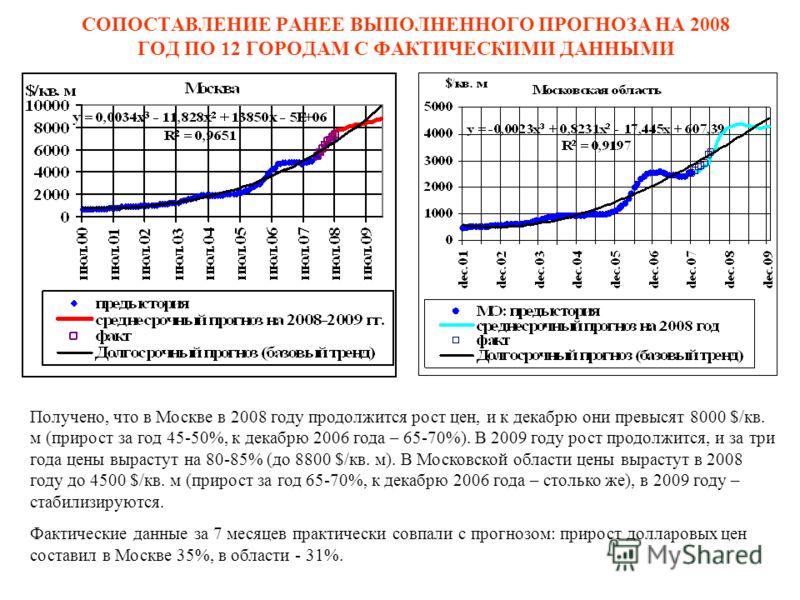 СОПОСТАВЛЕНИЕ РАНЕЕ ВЫПОЛНЕННОГО ПРОГНОЗА НА 2008 ГОД ПО 12 ГОРОДАМ С ФАКТИЧЕСКИМИ ДАННЫМИ Получено, что в Москве в 2008 году продолжится рост цен, и к декабрю они превысят 8000 $/кв. м (прирост за год 45-50%, к декабрю 2006 года – 65-70%). В 2009 го