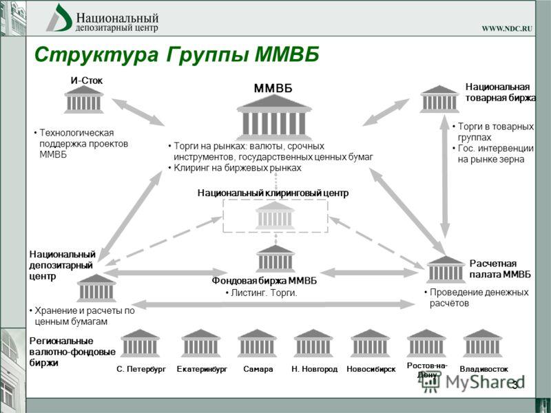 3 Расчетная палата ММВБ ММВБ Национальный депозитарный центр И-Сток Проведение денежных расчётов Хранение и расчеты по ценным бумагам Технологическая поддержка проектов ММВБ Торги на рынках: валюты, срочных инструментов, государственных ценных бумаг