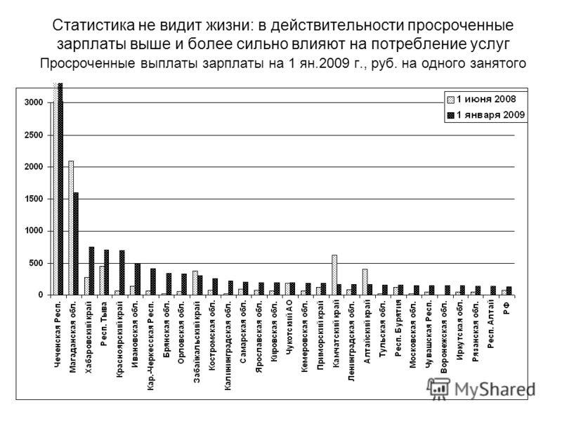 Статистика не видит жизни: в действительности просроченные зарплаты выше и более сильно влияют на потребление услуг Просроченные выплаты зарплаты на 1 ян.2009 г., руб. на одного занятого
