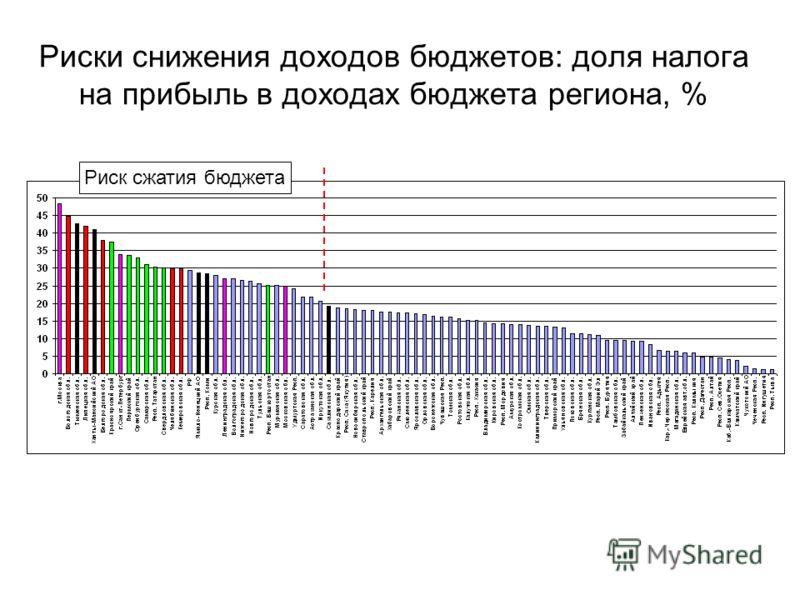 Риски снижения доходов бюджетов: доля налога на прибыль в доходах бюджета региона, % Риск сжатия бюджета