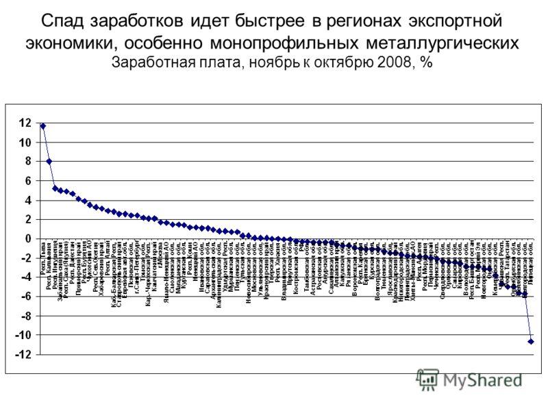 Спад заработков идет быстрее в регионах экспортной экономики, особенно монопрофильных металлургических Заработная плата, ноябрь к октябрю 2008, %