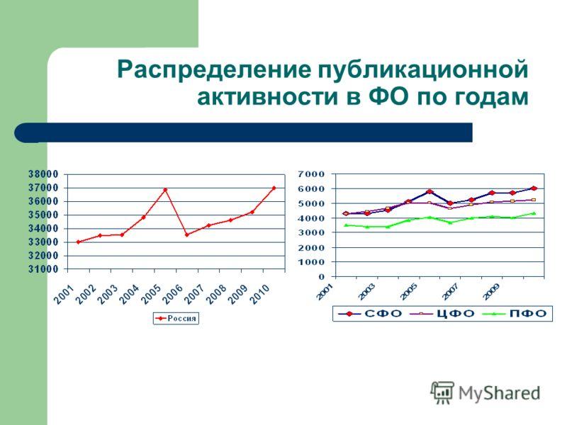 Распределение публикационной активности в ФО по годам