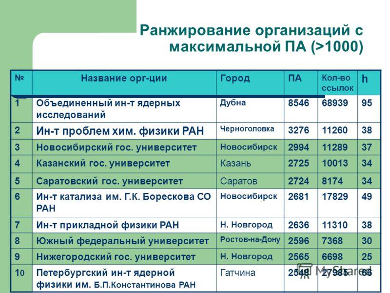 Ранжирование организаций с максимальной ПА (>1000) Название орг-цииГородПА Кол-во ссылок h 1Объединенный ин-т ядерных исследований Дубна 85466893995 2 Ин-т проблем хим. физики РАН Черноголовка 32761126038 3Новосибирский гос. университет Новосибирск 2