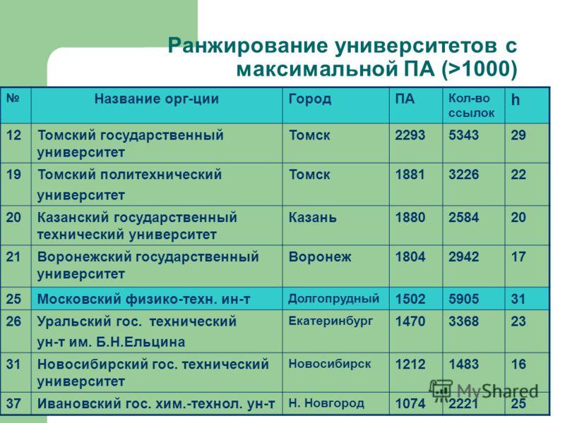 Ранжирование университетов с максимальной ПА (>1000) Название орг-цииГородПА Кол-во ссылок h 12Томский государственный университет Томск2293534329 19Томский политехнический университет Томск1881322622 20Казанский государственный технический университ