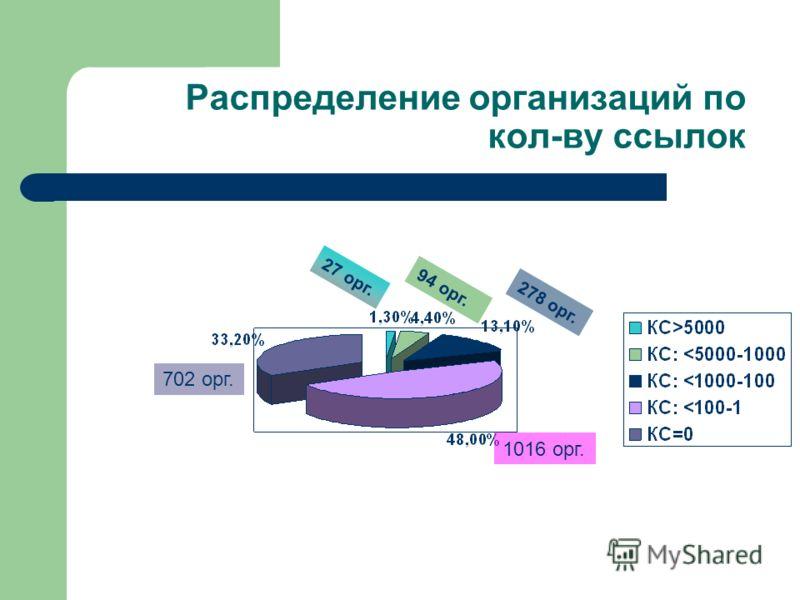Распределение организаций по кол-ву ссылок 27 орг. 1016 орг. 278 орг. 94 орг. 702 орг.