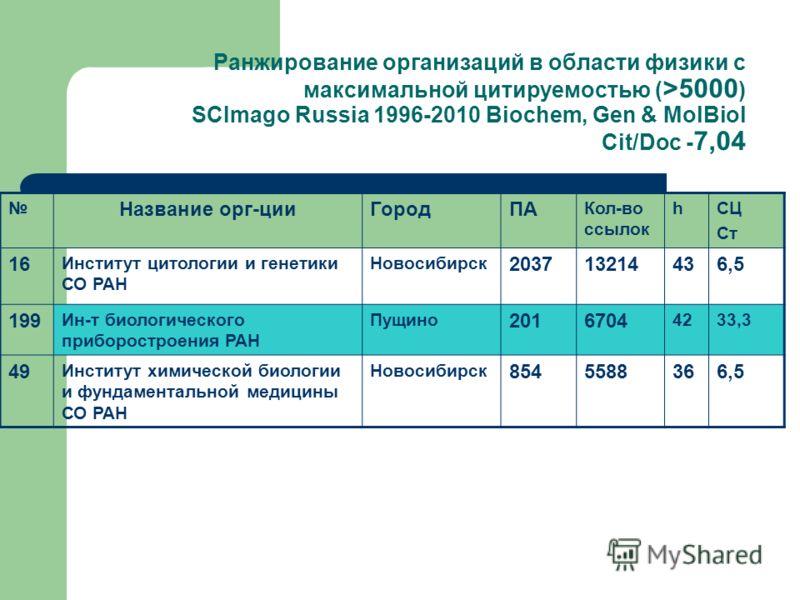 Ранжирование организаций в области физики с максимальной цитируемостью ( >5000 ) SCImago Russia 1996-2010 Biochem, Gen & MolBiol Cit/Doc - 7,04 Название орг-цииГородПА Кол-во ссылок hСЦ Ст 16 Институт цитологии и генетики СО РАН Новосибирск 203713214