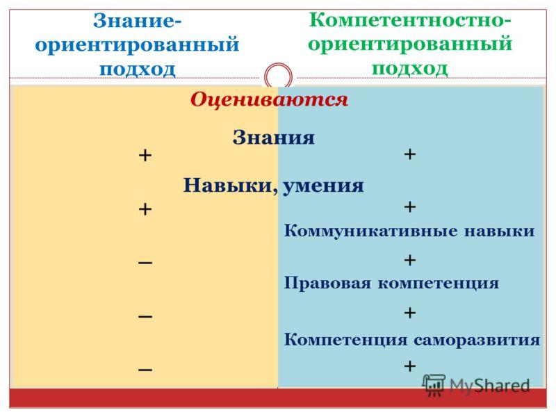 ++++++++++ ++–––++––– Знание- ориентированный подход Компетентностно- ориентированный подход Оцениваются Знания Навыки, умения Коммуникативные навыки Правовая компетенция Компетенция саморазвития