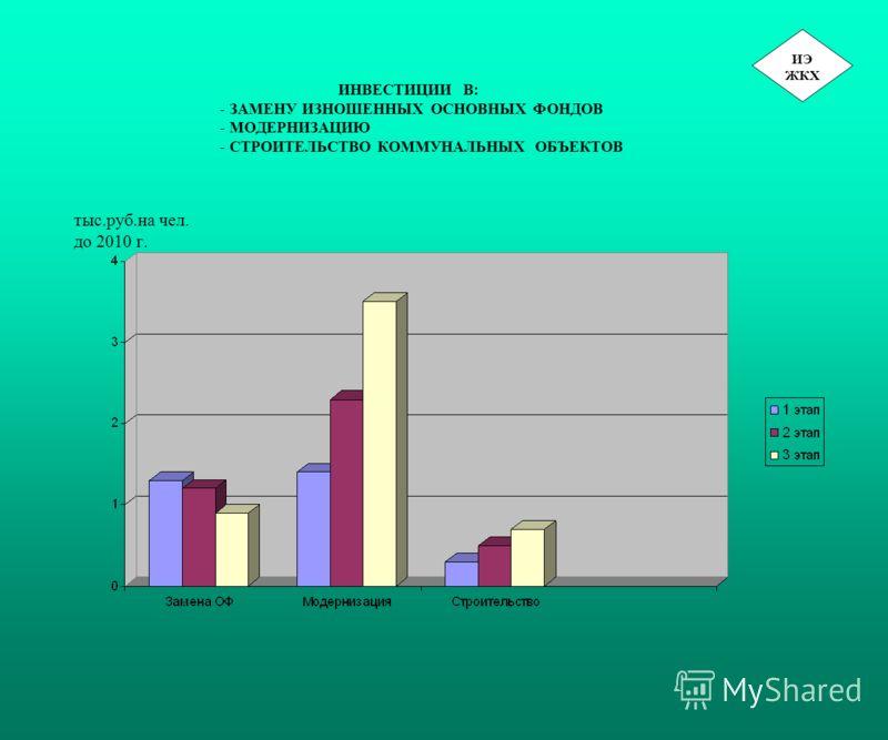 ИНВЕСТИЦИИ В: - ЗАМЕНУ ИЗНОШЕННЫХ ОСНОВНЫХ ФОНДОВ - МОДЕРНИЗАЦИЮ - СТРОИТЕЛЬСТВО КОММУНАЛЬНЫХ ОБЪЕКТОВ тыс.руб.на чел. до 2010 г. ИЭ ЖКХ