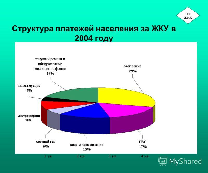 Структура платежей населения за ЖКУ в 2004 году ИЭ ЖКХ