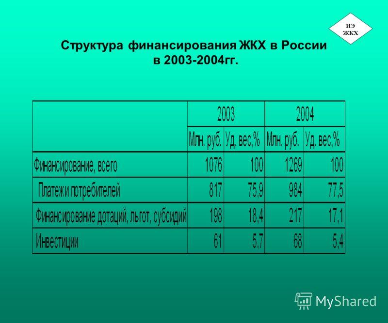 Структура финансирования ЖКХ в России в 2003-2004гг. ИЭ ЖКХ