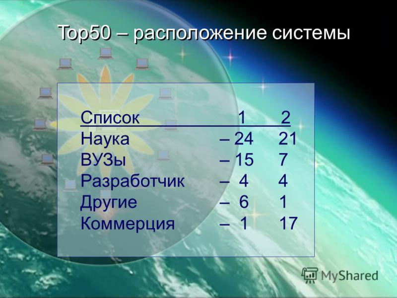 Top50 – расположение системы Список 1 2 Наука – 24 21 ВУЗы – 15 7 Разработчик – 4 4 Другие – 6 1 Коммерция – 1 17