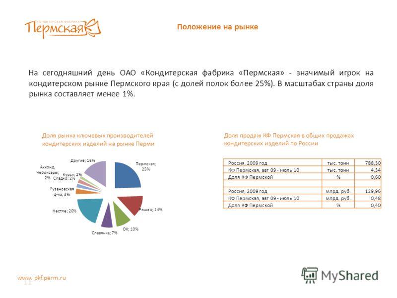 11 Положение на рынке www. pkf.perm.ru На сегодняшний день ОАО «Кондитерская фабрика «Пермская» - значимый игрок на кондитерском рынке Пермского края (с долей полок более 25%). В масштабах страны доля рынка составляет менее 1%. Россия, 2009 годтыс. т