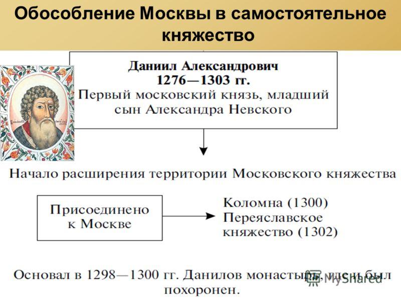 Обособление Москвы в самостоятельное княжество