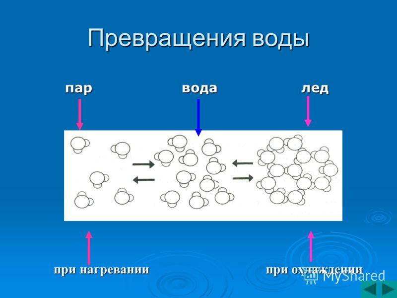 Превращения воды пар вода лед пар вода лед при нагревании при охлаждении при нагревании при охлаждении