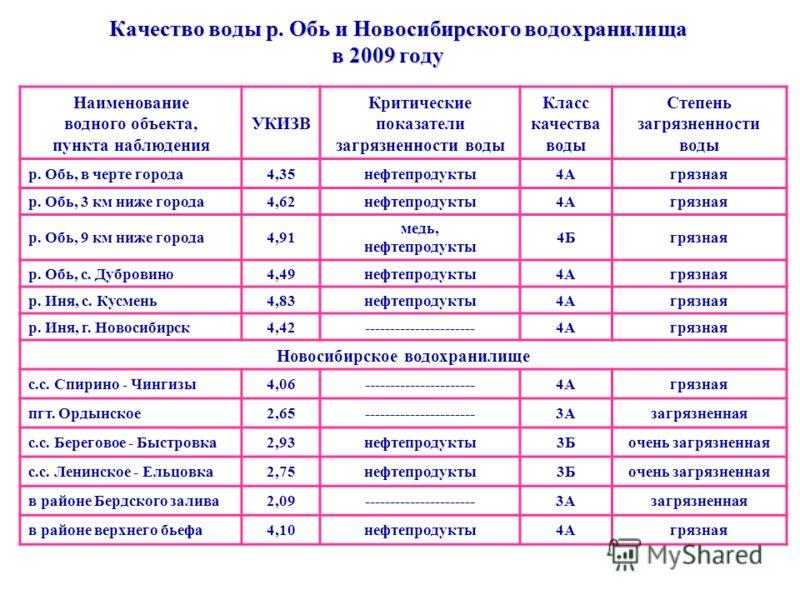 Качество воды р. Обь и Новосибирского водохранилища в 2009 году Наименование водного объекта, пункта наблюдения УКИЗВ Критические показатели загрязненности воды Класс качества воды Степень загрязненности воды р. Обь, в черте города4,35нефтепродукты4А