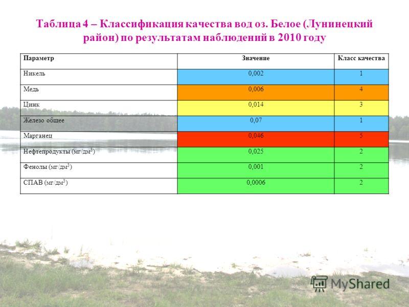Таблица 4 – Классификация качества вод оз. Белое (Лунинецкий район) по результатам наблюдений в 2010 году ПараметрЗначениеКласс качества Никель0,0021 Медь0,0064 Цинк0,0143 Железо общее0,071 Марганец0,0465 Нефтепродукты (мг/дм 3 )0,0252 Фенолы (мг/дм