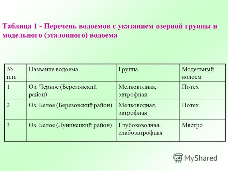 Таблица 1 - Перечень водоемов с указанием озерной группы и модельного (эталонного) водоема п.п. Название водоемаГруппаМодельный водоем 1Оз. Черное (Березовский район) Мелководная, эвтрофная Потех 2Оз. Белое (Березовский район)Мелководная, эвтрофная П