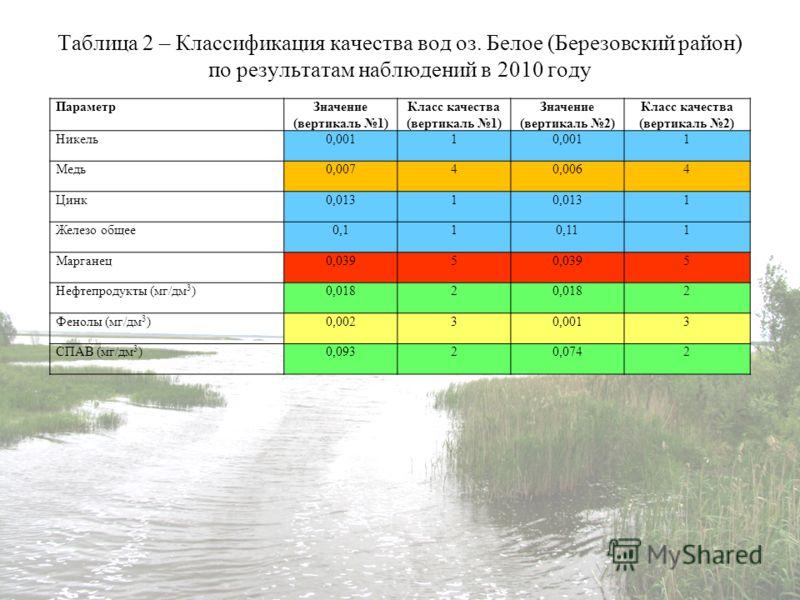 Таблица 2 – Классификация качества вод оз. Белое (Березовский район) по результатам наблюдений в 2010 году ПараметрЗначение (вертикаль 1) Класс качества (вертикаль 1) Значение (вертикаль 2) Класс качества (вертикаль 2) Никель0,0011 1 Медь0,00740,0064