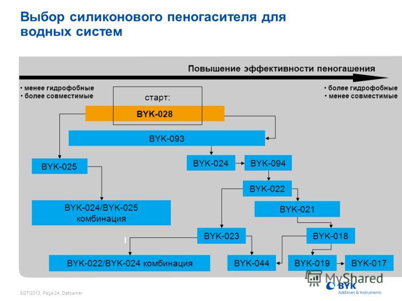 6/27/2013, Page 24, Defoamer Выбор силиконового пеногасителя для водных систем менее гидрофобные более совместимые Повышение эффективности пеногашения более гидрофобные менее совместимые BYK-025 BYK-024/BYK-025 комбинация BYK-022/BYK-024 комбинация B