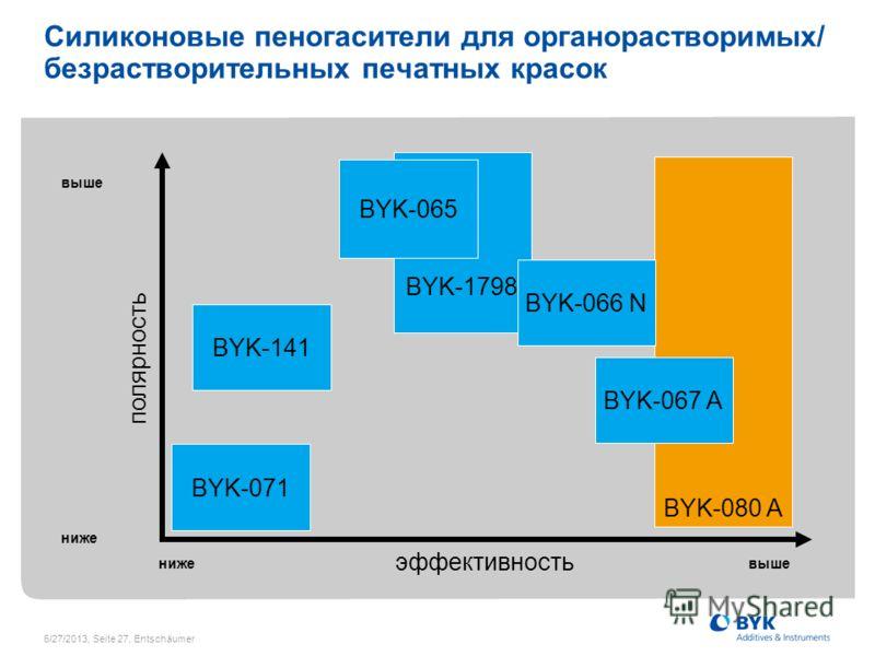 6/27/2013, Seite 27, Entschäumer Силиконовые пеногасители для органорастворимых/ безрастворительных печатных красок полярность эффективность ниже выше BYK-1798 BYK-071 BYK-141 BYK-080 A BYK-067 A BYK-066 N BYK-065 нижевыше