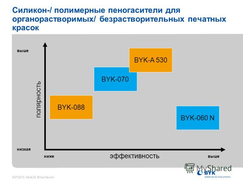6/27/2013, Seite 29, Entschäumer Силикон-/ полимерные пеногасители для органорастворимых/ безрастворительных печатных красок полярность эффективность низкая выше нижевыше BYK-070 BYK-088 BYK-A 530 BYK-060 N