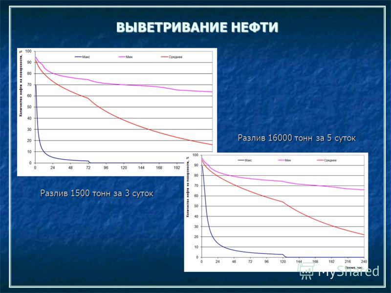 ВЫВЕТРИВАНИЕ НЕФТИ Разлив 1500 тонн за 3 суток Разлив 16000 тонн за 5 суток