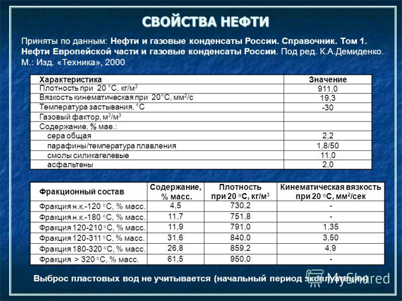 СВОЙСТВА НЕФТИ ХарактеристикаЗначение Плотность при 20 °С, кг/м 3 911,0 Вязкость кинематическая при 20°С, мм 2 /с19,3 Температура застывания, °С-30 Газовый фактор, м 3 /м 3 Содержание, % мае.: сера общая2,2 парафины/температура плавления1,8/50 смолы