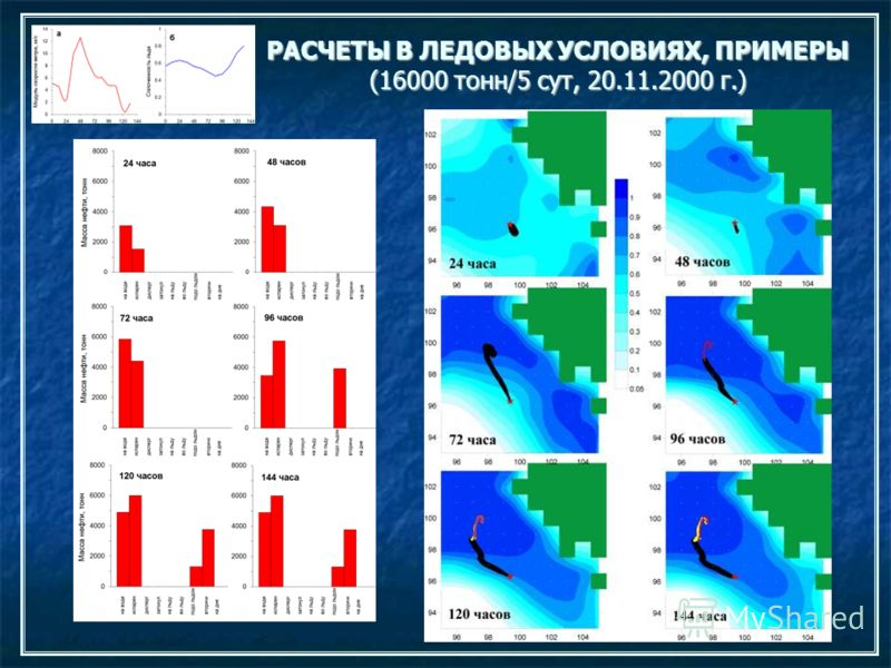РАСЧЕТЫ В ЛЕДОВЫХ УСЛОВИЯХ, ПРИМЕРЫ (16000 тонн/5 сут, 20.11.2000 г.)