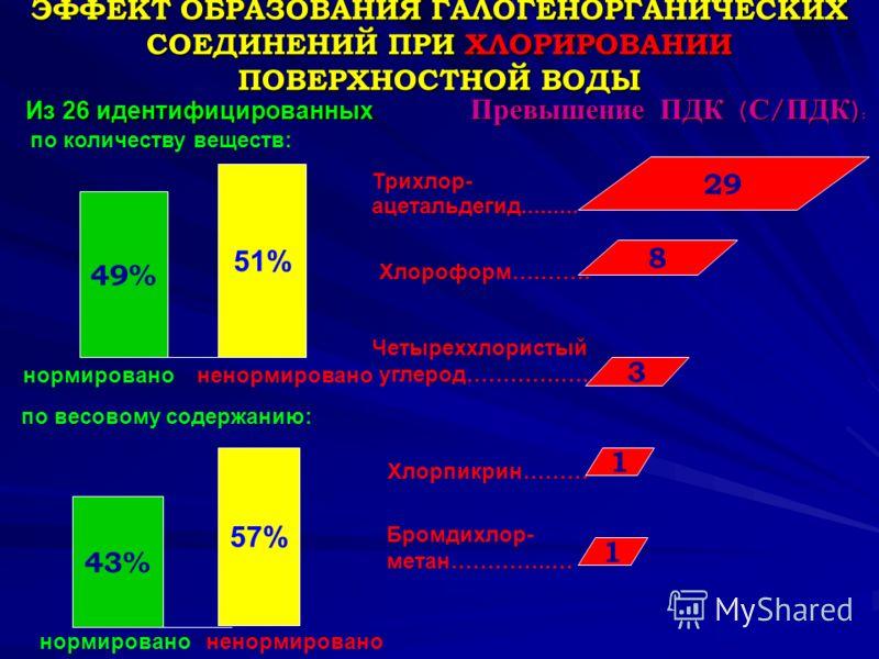 ЭФФЕКТ ОБРАЗОВАНИЯ ГАЛОГЕНОРГАНИЧЕСКИХ СОЕДИНЕНИЙ ПРИ ХЛОРИРОВАНИИ ПОВЕРХНОСТНОЙ ВОДЫ Из 26 идентифицированных Превышение ПДК ( С / ПДК ): 49% 51% Трихлор- ацетальдегид......... Хлороформ….……. Хлорпикрин……… Бромдихлор- метан…………..… Четыреххлористый у