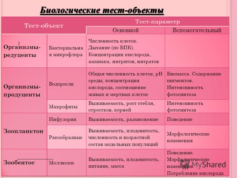 Биологические тест-объекты ].