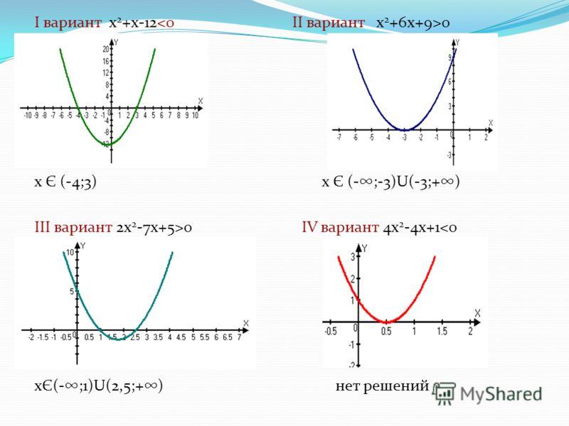 Ι вариант х 2 +х-12 0 х Є (-4;3) х Є (-;-3)U(-3;+) ΙΙΙ вариант 2х 2 -7х+5>0 ΙV вариант 4х 2 -4х+1